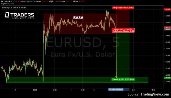 EUR\USD По быстрому.