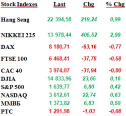Ежедневный аналитический обзор рынка