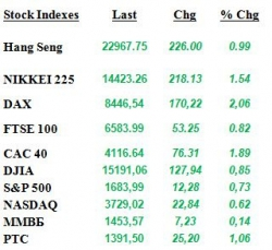 Ежедневный аналитический обзор рынков