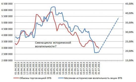 Истоическая волатильность и объемы акции ВТБ