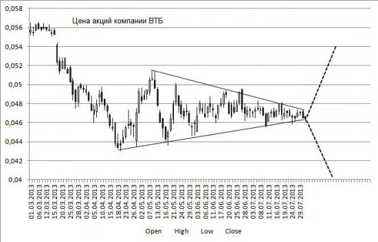 Сужающийся треугольник на графике цены акции ВТБ