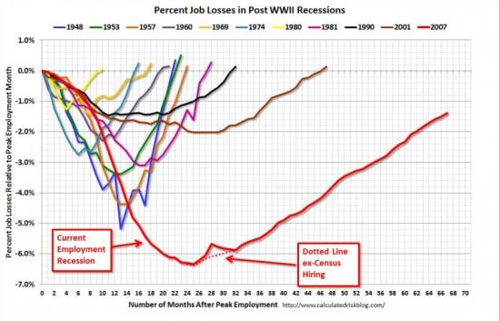 Самый страшный график занятости за все время!