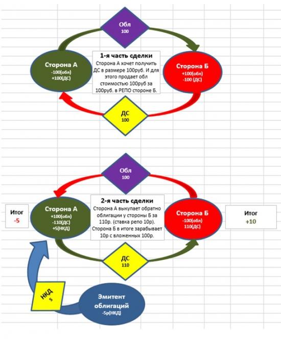 Сделки РЕПО (модель excel)