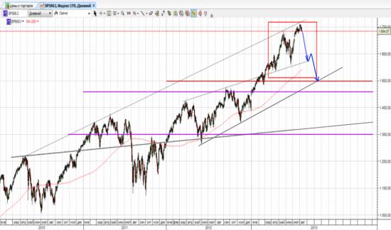 Программа количественного смягчения (QE)  рано или поздно будет свёрнута - что дальше?