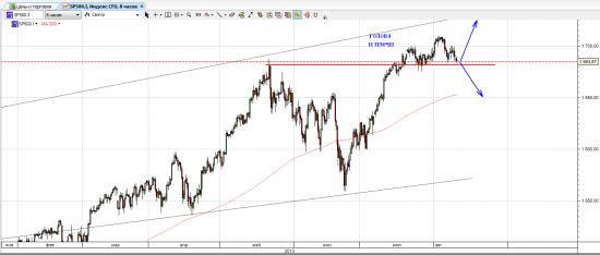 взгляд на s&p 500: рост или не рост?