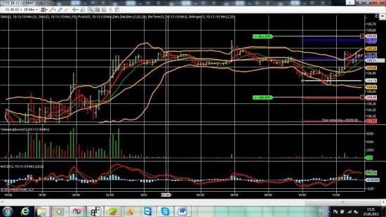 Торговые сигналы : Нефть, Золото, Серебро.