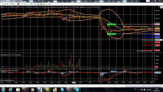 Торговые сигналы : Нефть, Золото, Серебро на 02.09.2013.