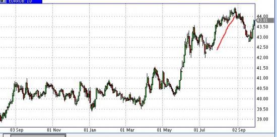 Анализ динамики рубля исходя из интервенций ЦБ