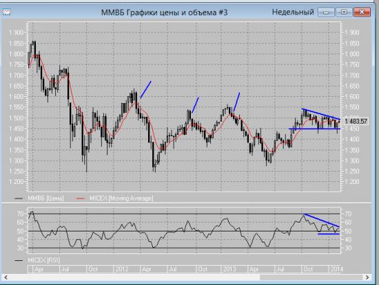Среднесрочный анализ рынка на основе индекса ММВБ и объемного анализа.