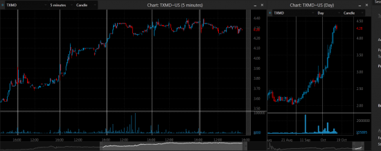TXMD weakness SHORT