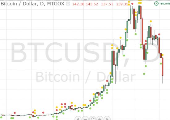 Как я и говорил BTC/USD в *опе
