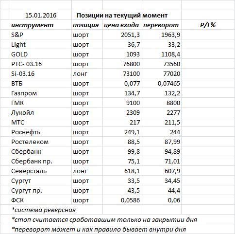Вчера индекс ММВБ закрыл день «молотом»
