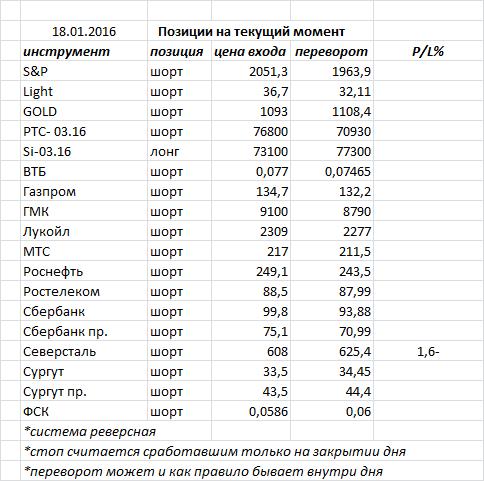 В пятницу индекс ММВБ закрыл день черной свечкой, пробив поддержку 1650 и направился к основной  - 1570