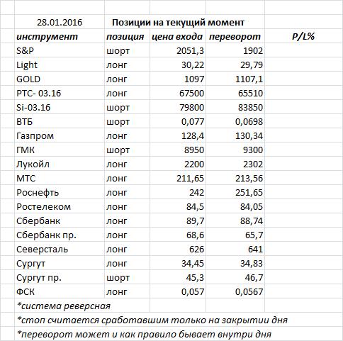 Вчера индекс ММВБ закрыл день белой свечкой, добравшись до расчетной зоны сопротивления 1740-1750