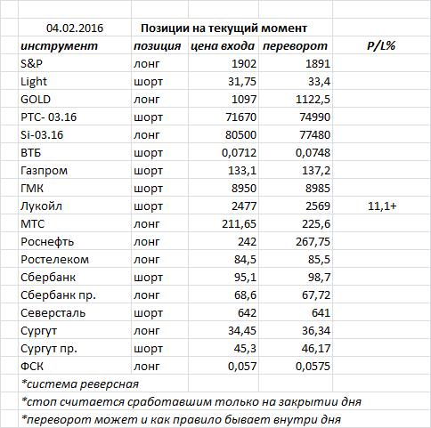Вчера индекс ММВБ закрыл день черной свечкой, почти добравшись до уровня поддержки 1740