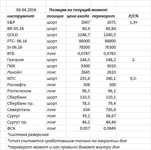 Вчера индекс ММВБ закрыл день черной свечкой, продолжив консолидацию в диапазоне 1830-1875