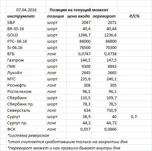 Вчера индекс ММВБ закрыл день «волчком»и «внутренним днем» продолжив консолидироваться вокруг отметки 1860