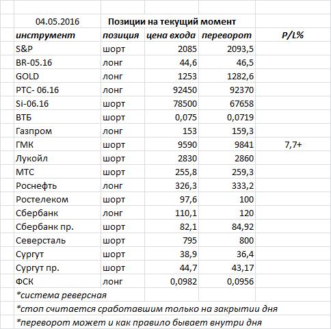 Вчера российский рынок не торговался