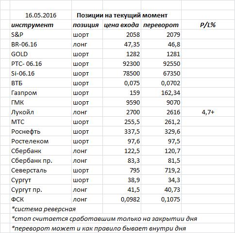 Пятницу российский рынок закрыл «молотом» — фигура возможного разворота, но необходимо подтверждение