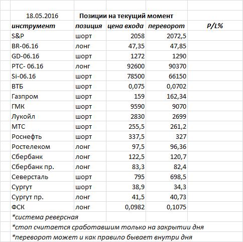Вчера индекс ММВБ закрыл день «молотом» — очередной фигурой разворота, но требующей подтверждения