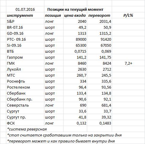 Вчера индекс ММВБ закрыл день «волчком»  - фигура возможного разворота, но необходимо подтверждение
