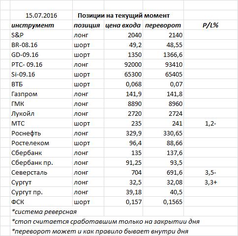 Вчера индекс ММВБ закрыл день «повешенным» — фигура возможного разворота, но необходимо подтверждение