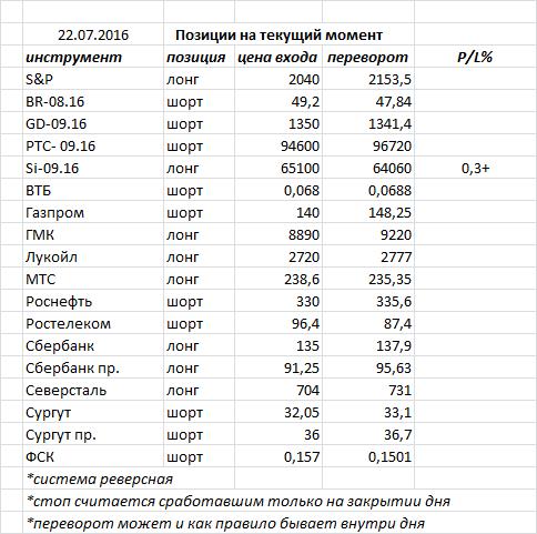 Вчера индекс ММВБ закрыл день белой свечкой, подтвердив предыдущую разворотную формацию
