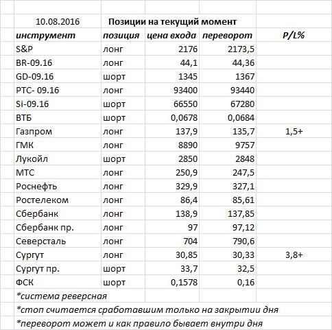 Вчера индекс ММВБ закрыл день «доджи» - фигура возможного разворота, но необходимо подтверждение