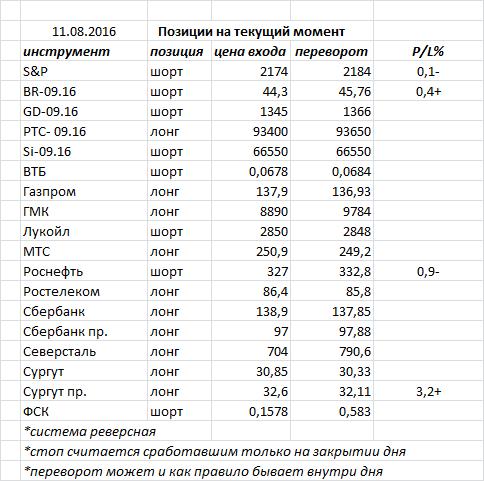 Вчера индекс ММВБ закрыл день черной свечкой, подтвердив предыдущую разворотную формацию