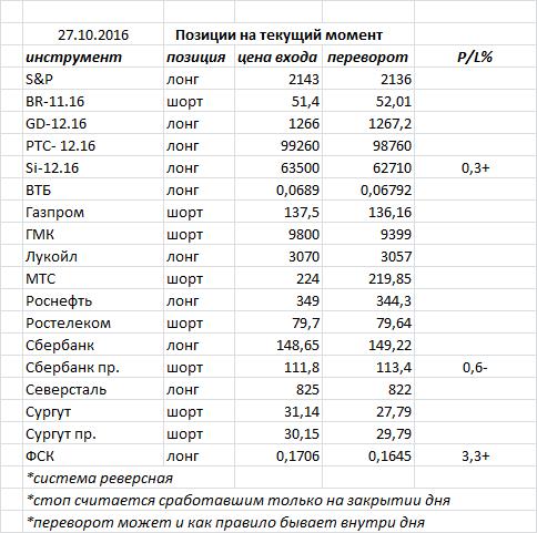 Вчера индекс ММВБ закрыл день «волчком» и «внутренним днем» — фигуры консолидации
