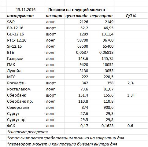 Вчера индекс ММВБ закрыл день «высокой волной» — фигура возможного разворота, но необходимо подтверждение