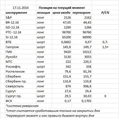 Вчера индекс ММВБ закрыл день «высокой волной» — фигура возможного разворота, но в нашем случае пока фигура консолидации