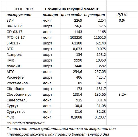 В пятницу индекс ММВБ закрыл день «волчком»  - фигура возможного разворота, но необходимо подтверждение