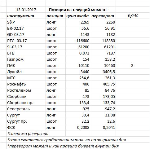Вчера индекс ММВБ закрыл день «высокой волной» — в нашем случае фигура консолидации