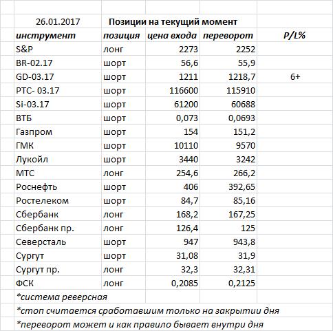 Вчера индекс ММВБ закрыл день «доджи» — фигура возможного разворота, но необходимо подтверждение