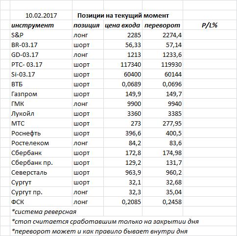 Вчера индекс ММВБ закрыл день еще одной черной свечкой