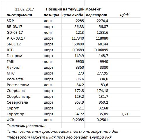 В пятницу российский рынок закрыл день очередной черной свечкой