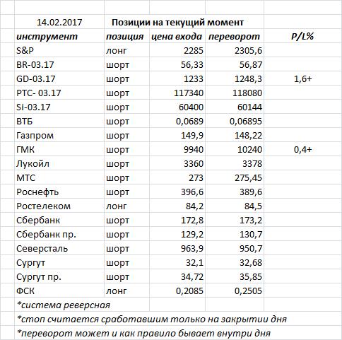 Вчера индекс ММВБ закрыл день «волчком» — фигура возможного разворота, хотя объемами не подтверждается