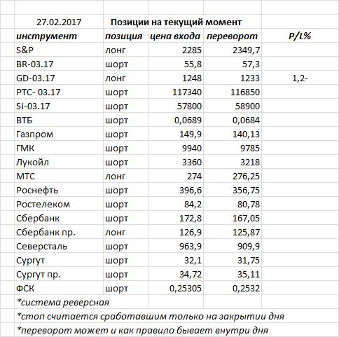 В пятницу индекс ММВБ закрыл день очередной черной свечкой