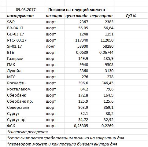 Позавчера индекс ММВБ закрыл день черной свечкой