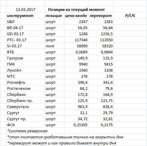 В пятницу индекс ММВБ закрыл день «доджи» — фигура возможного разворота, но необходимо подтверждение