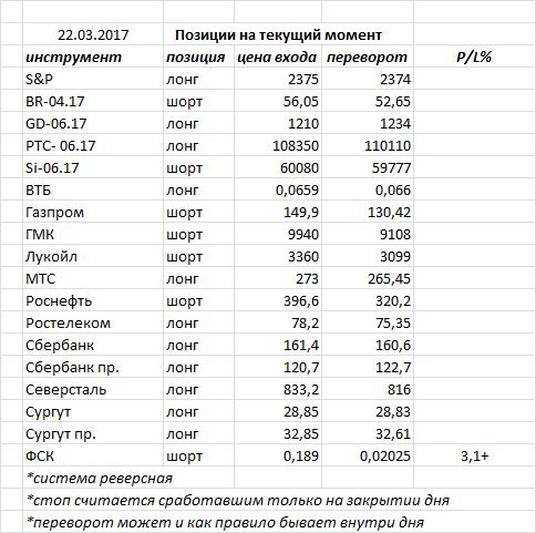 Вчера индекс ММВБ закрыл день «падающей звездой» — фигура разворота, но необходимо подтверждение