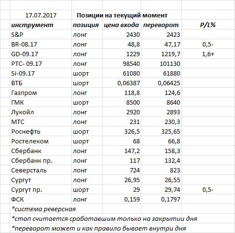 В пятницу индекс ММВБ закрыл день «волчком»