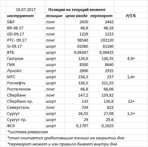 СиПи выполнил обе свои коррекционные цели, о последней (2450) снова двинул в рост