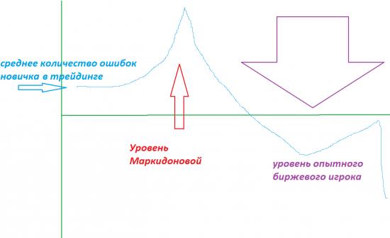 Про Аню Маркидонову. Юмор + разоблачение))))