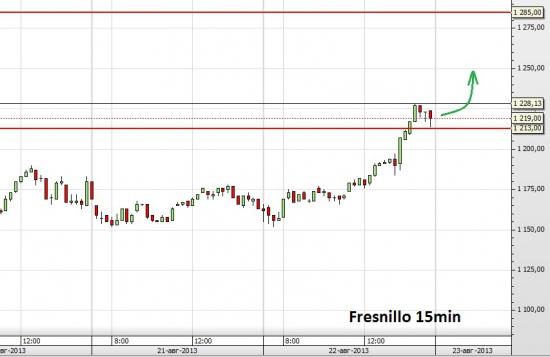 Fresnillo: направление движения