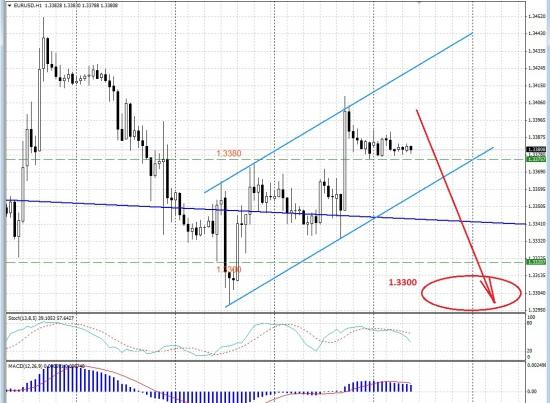 EUR/USD: направление движения