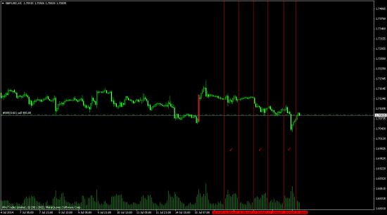 GBP USD (самый лучший прогноз)
