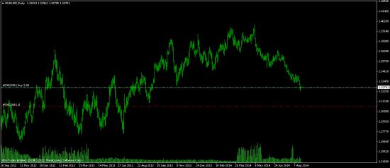 Сбербанк ) и немного по Евро ) Пожалуй лучший сигнал