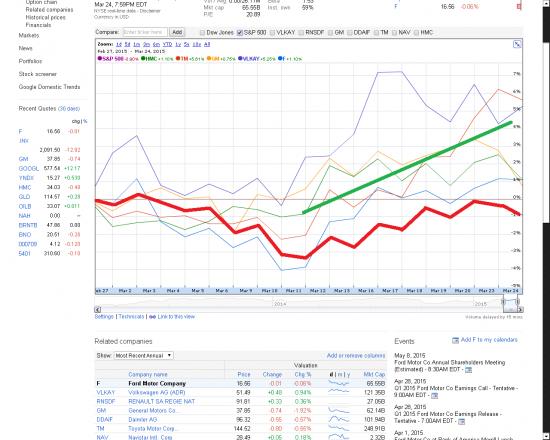 Анализ рынка. Перспективы ... Нефть.